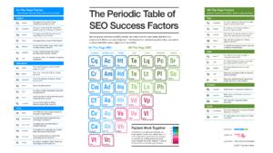 SEO Periodic Table for asigma digital marketing Toronto