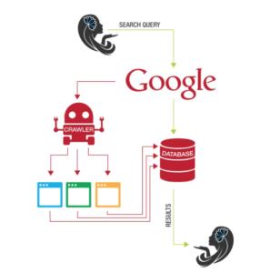 How google crawls online websites.